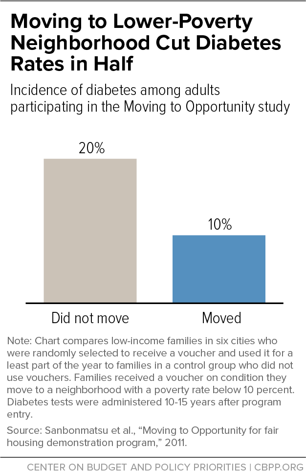 Moving to Lower-Poverty Neighborhood Cut Diabetes Rates in Half