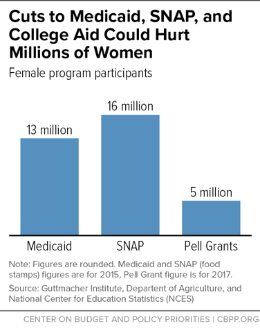 Cuts to Medicaid, SNAP, and College Aid Could Hurt Millions of Women