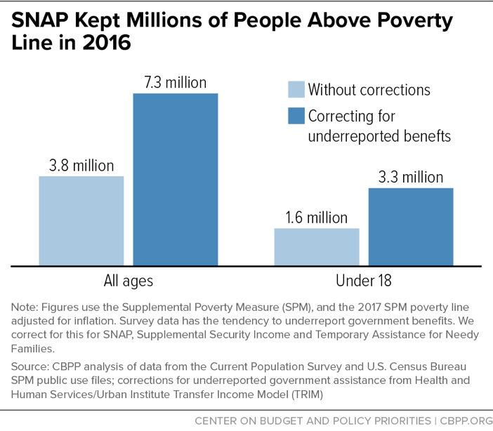 SNAP Kept Millions of People Above Poverty Line in 2016