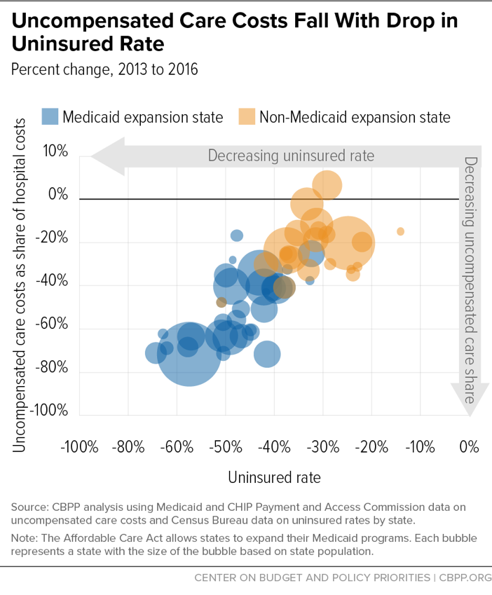 Uncompensated Care Costs Fall With Drop in Uninsured Rate