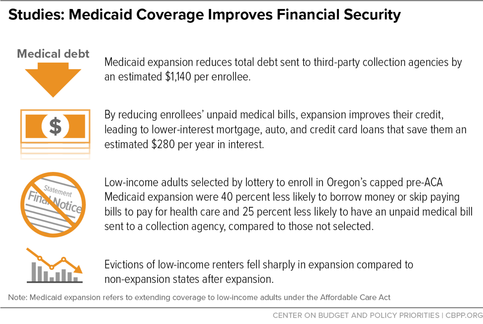 Studies: Medicaid Coverage Improves Financial Security