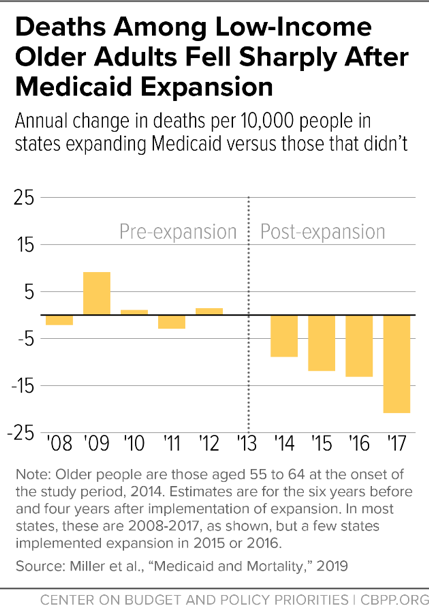 Deaths Among Low-Income Older Adults Fell Sharply After Medicaid Expansion