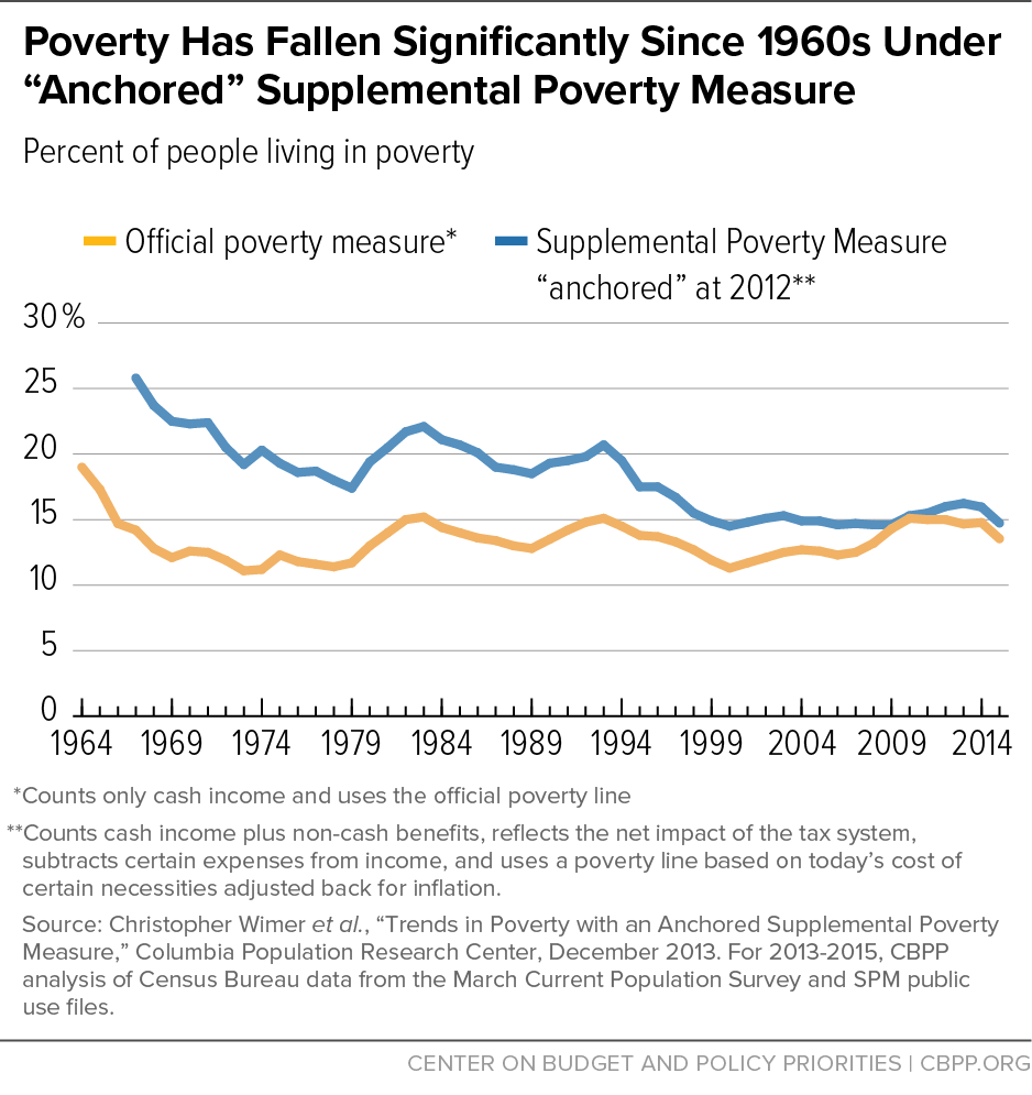 Center for the Study of Wealth and Inequality | ISERP