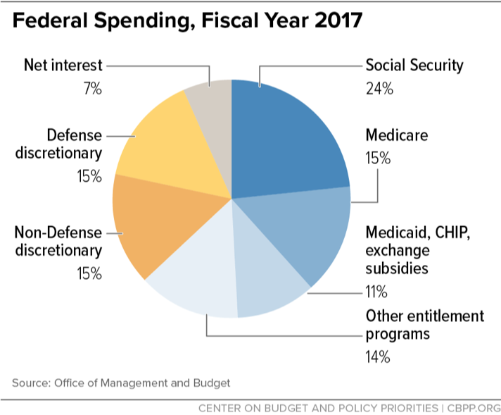 Federal Spending, Fiscal Year 2017