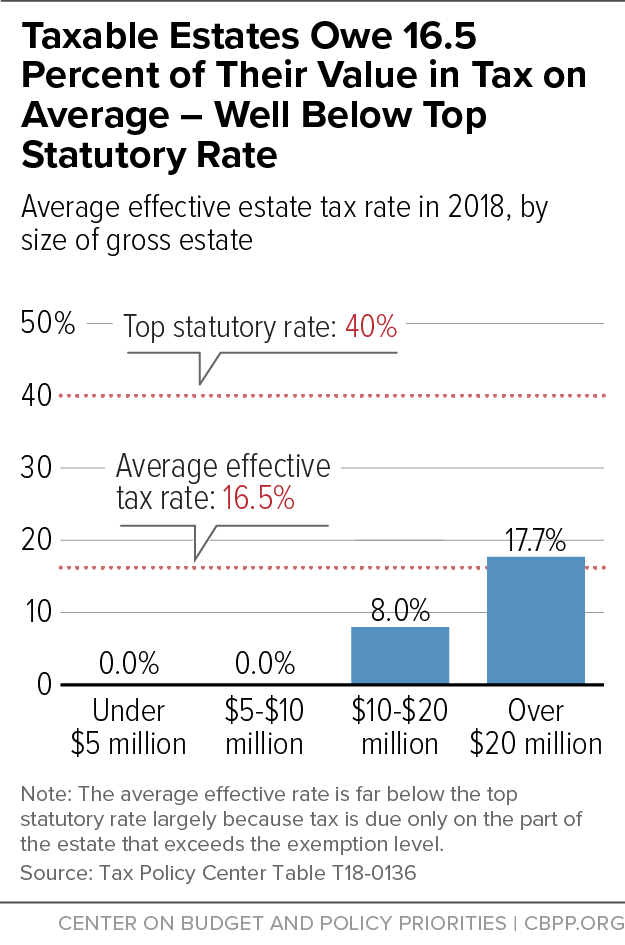 Taxable Estates Owe 16.5 Percent of Their Value in Tax on Average - Well Below Top Statutory Rate