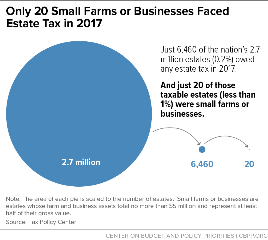 Only 20 Small Farms or Businesses Faced Estate Tax in 2017