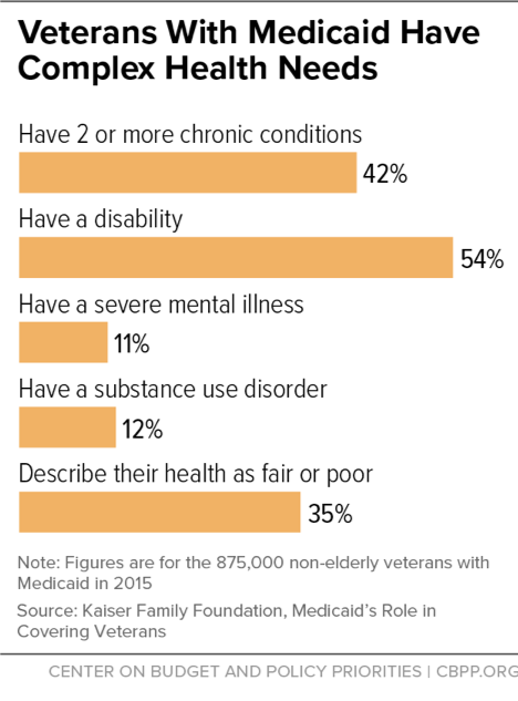 Veterans With Medicaid Have Complex Health Needs