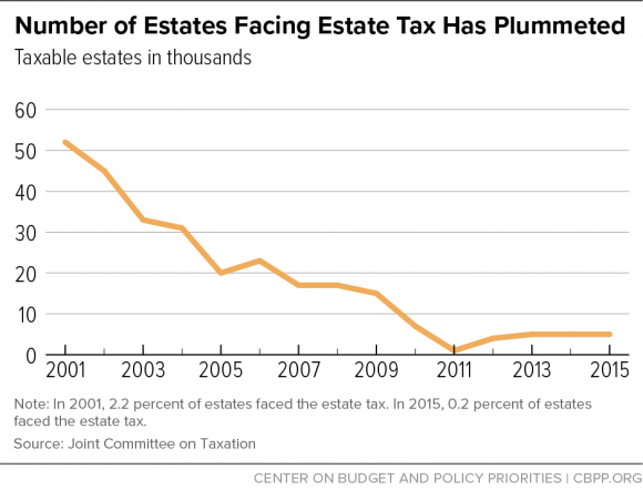 Number of Estates Facing Estate Tax Has Plummeted