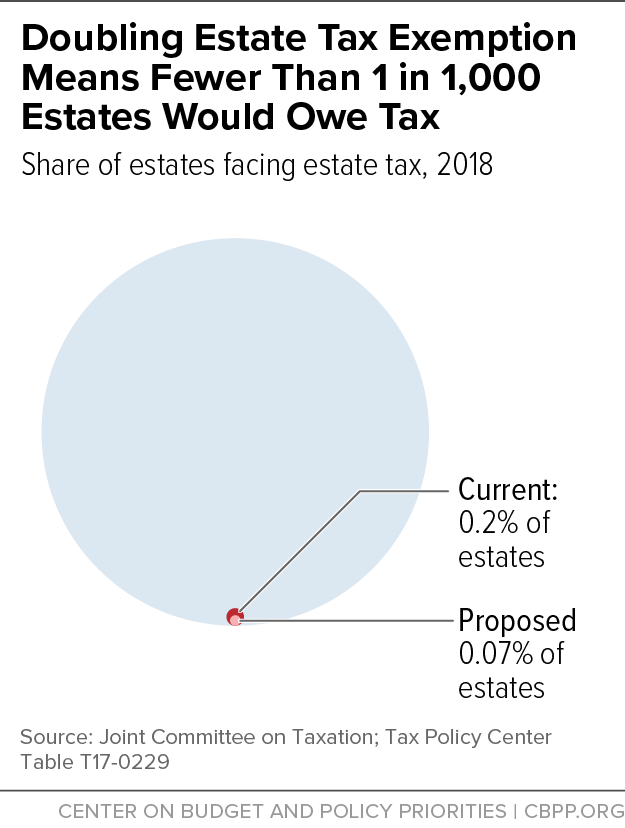 Doubling Estate Tax Exemption Means Fewer Than 1 in 1,000 Estates Would Owe Tax