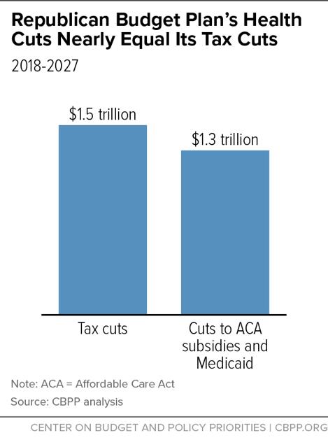 Republican Budget Plan's Health Cuts Nearly Equal Its Tax Cuts