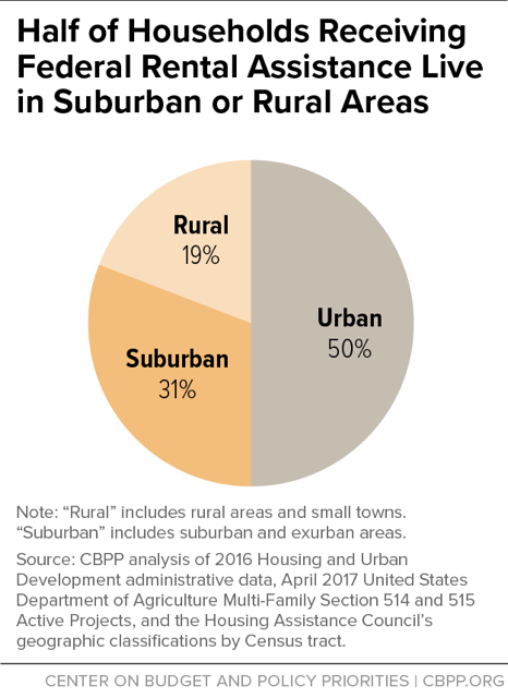 Half of Households Receiving Federal Rental Assistance Live in Suburban or Rural Areas