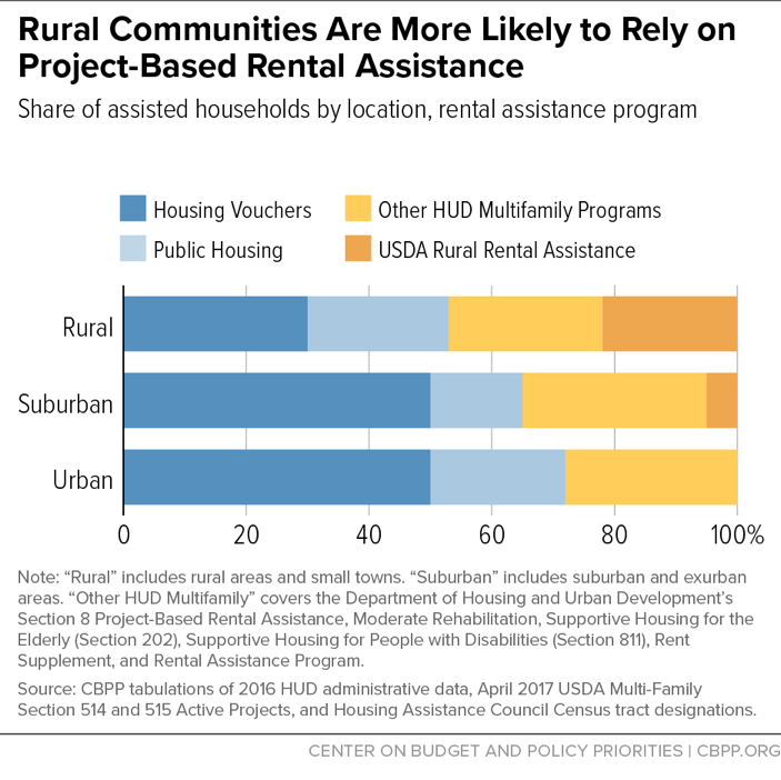 Rural Communities Are More Likely to Rely on Project-Based Rental Assistance