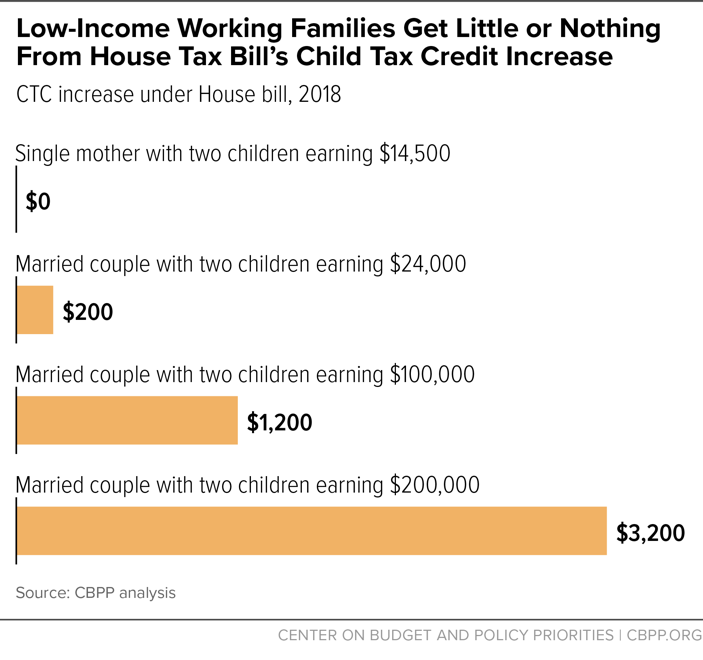 Low-Income Working Families Get Little or Nothing From House Tax Bill's Child Tax Credit Increase