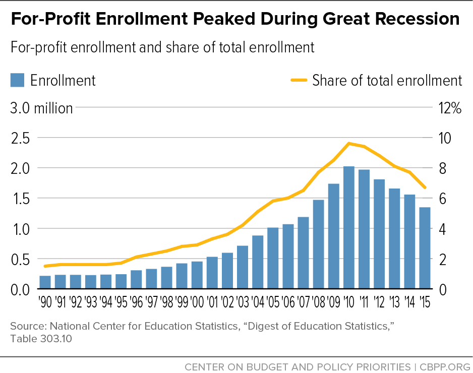 For-Profit Enrollment Peaked During Great Recession