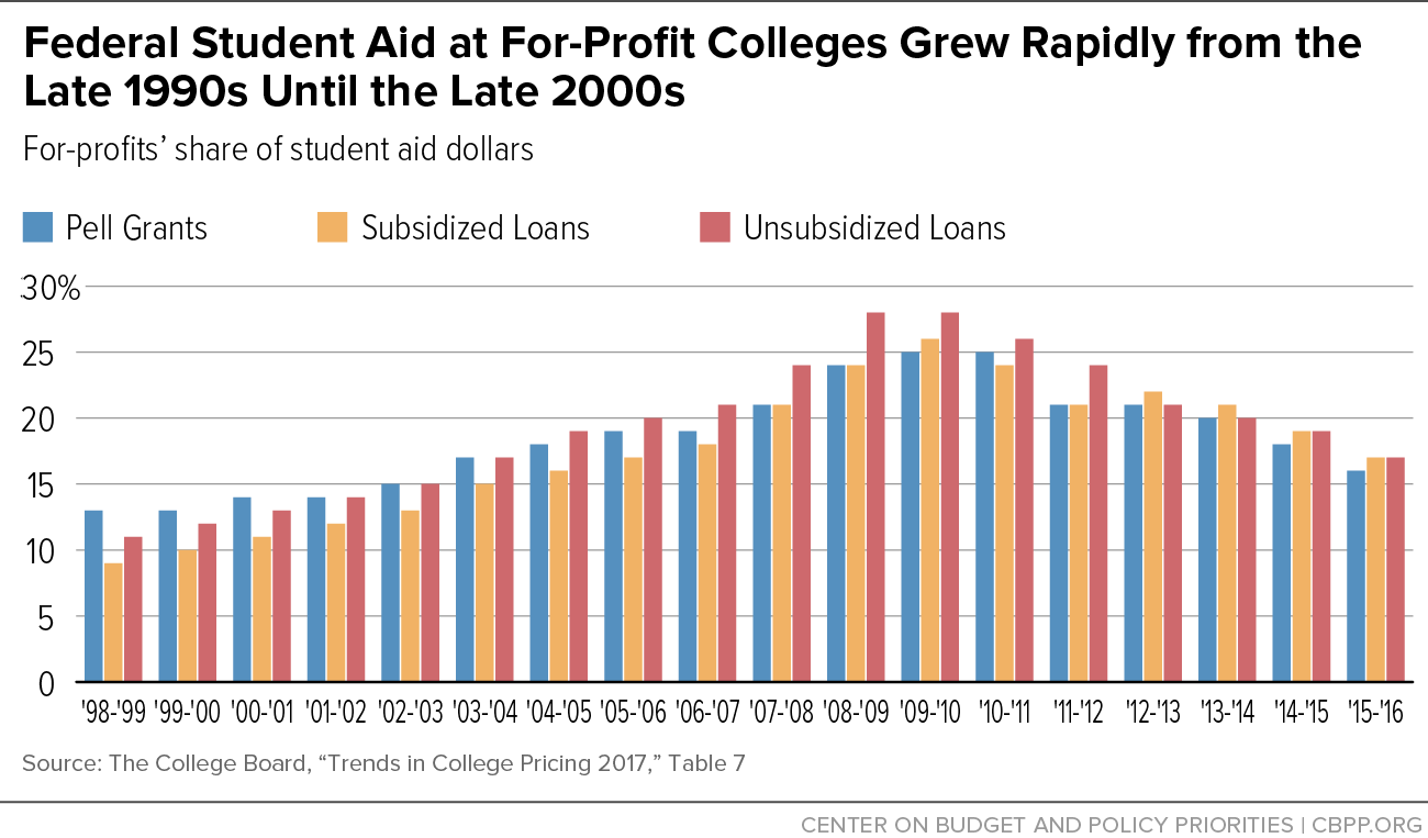 Federal Student Aid at For-Profit Colleges Grew Rapidly from the Late 1990s Until the Late 2000s
