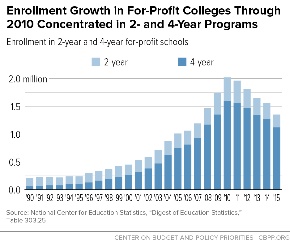 Enrollment Growth in For-Profit Colleges Through 2010 Concentrated in 2- and 4-Year Programs