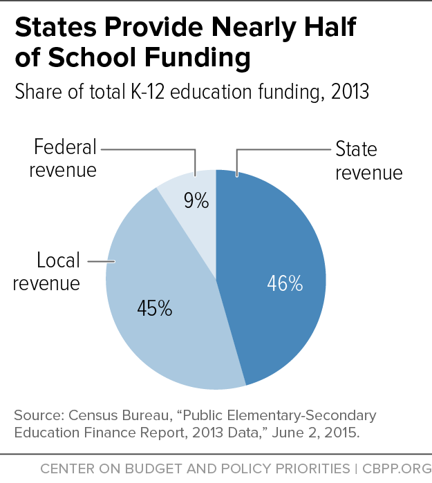 States Provide Nearly Half of School Funding