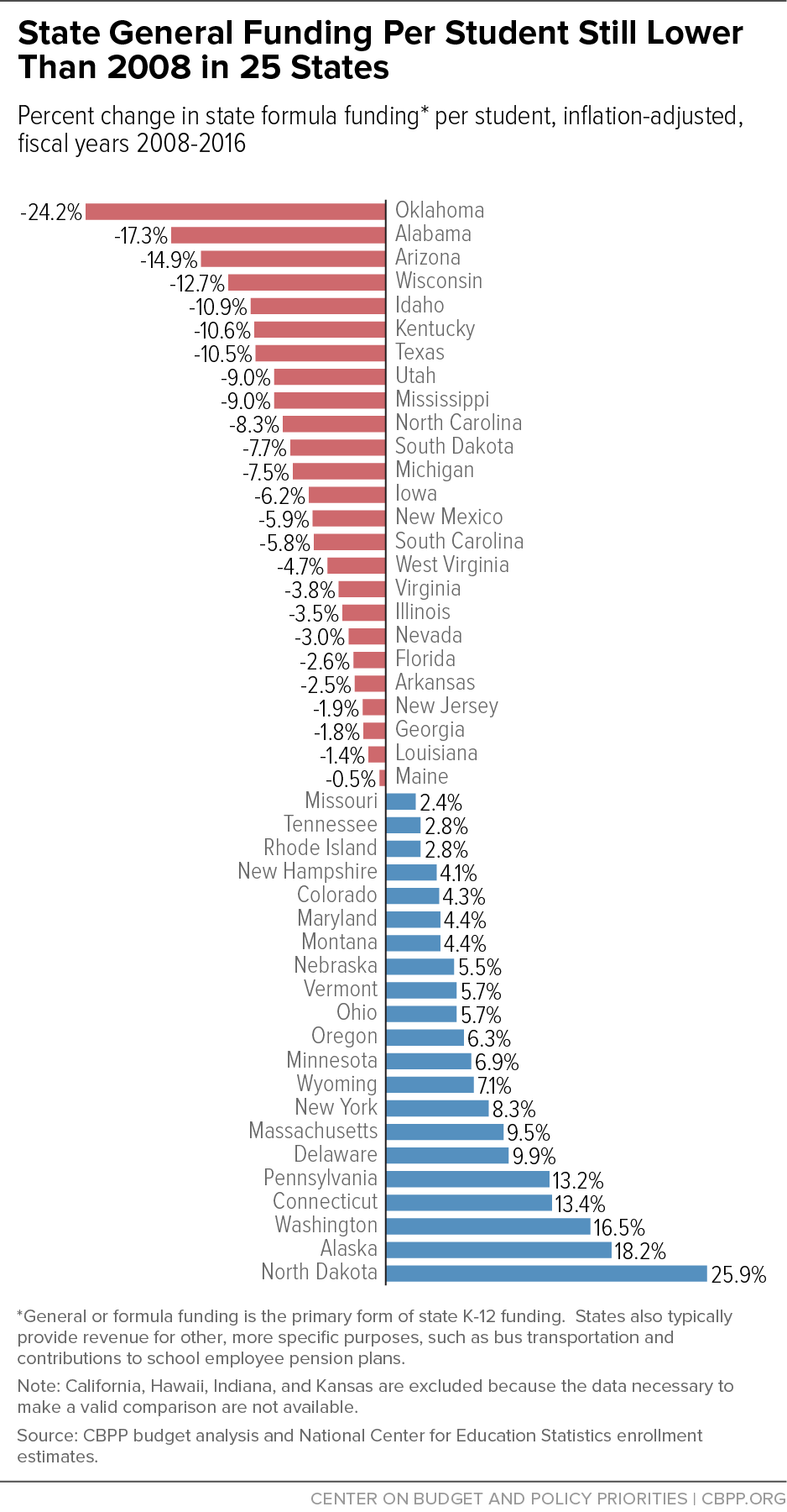 State General Funding Per Student Still Lower Than 2008 in 25 States