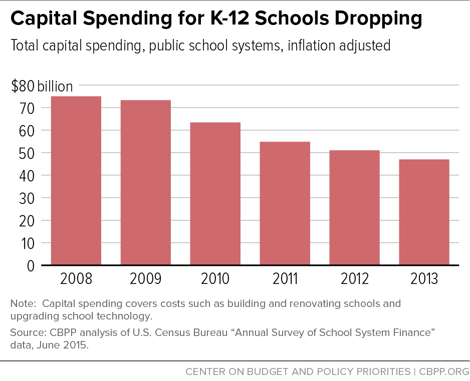 Capital Spending For K 12 Schools Dropping Center On
