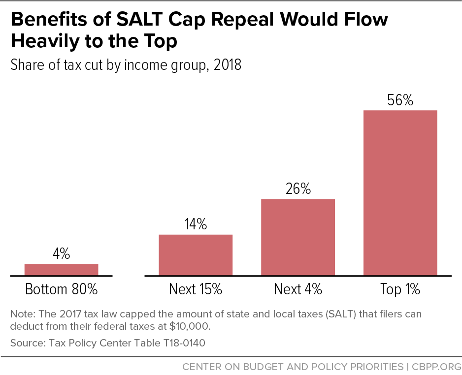 Benefits of SALT Cap Repeal Would Flow Heavily to the Top
