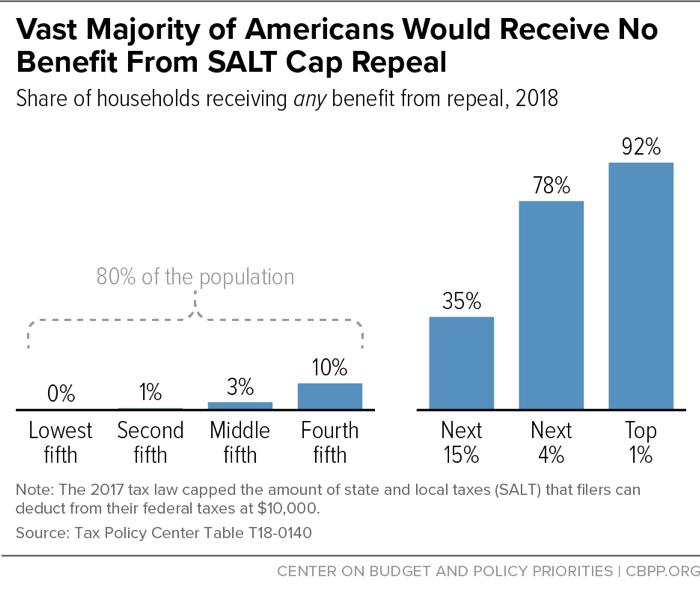 Vast Majority of Americans Would Receive No Benefit From SALT Cap Repeal