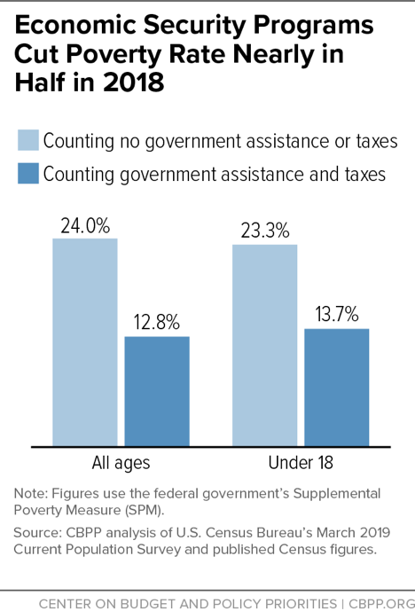 Economic Security Programs Cut Poverty Rate Nearly in Half in 2018