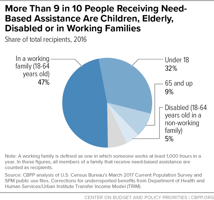 More Than 9 in 10 People Receiving Need-Based Assistance Are Children, Elderly, Disabled, or in Working Families
