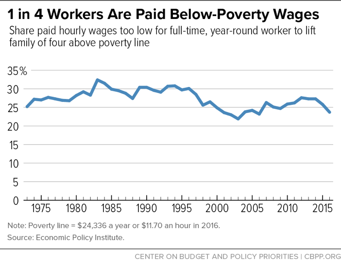 1 in 4 Workers Are Paid Below-Poverty Wages