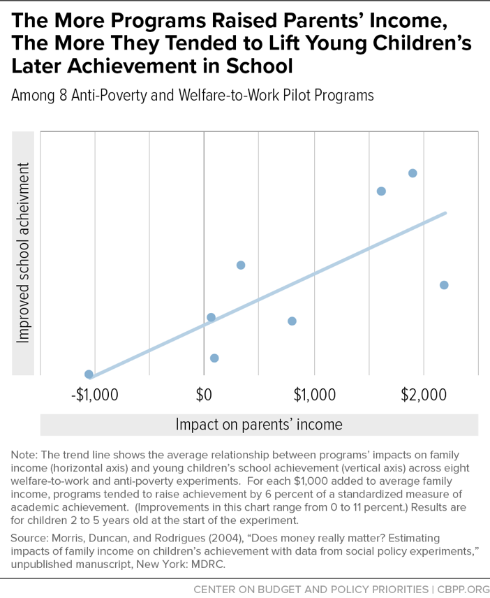 The More Programs Raised Parents' Income, The More They Tended to Lift Young Children's Later Achievement in School