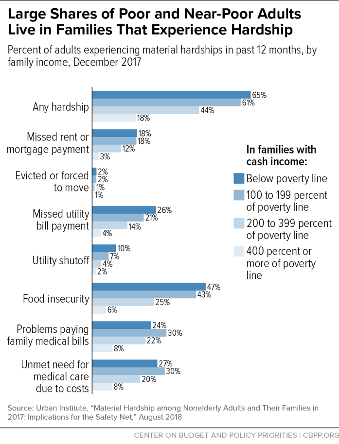 Large Shares of Poor and Near-Poor Adults Live in Families That Experience Hardship