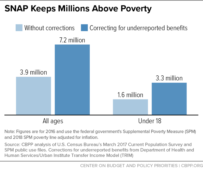 SNAP Keeps Millions Above Poverty