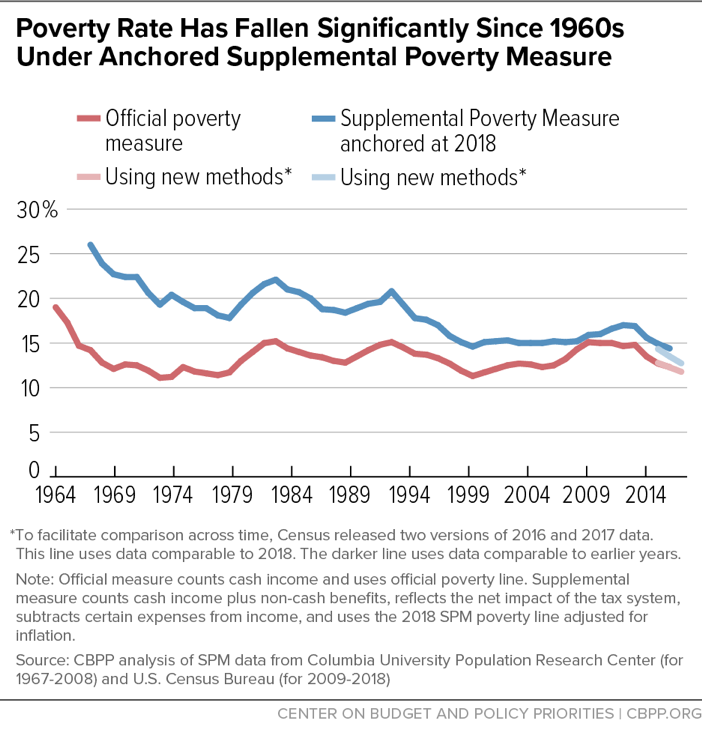 Poverty Rate Has Fallen Significantly Since 1960s Under Anchored Supplemental Poverty Measure