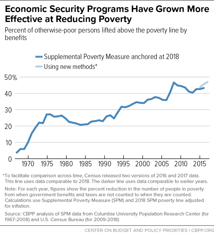 Economic Security Programs Have Grown More Effective at Reducing Poverty