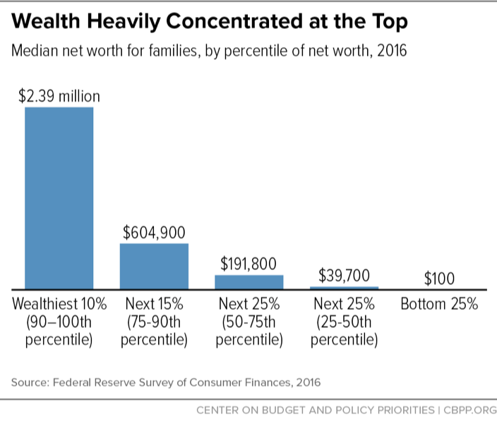 Wealth Heavily Concentrated at the Top