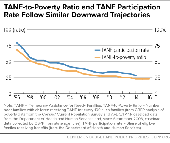 TANF-to-Poverty Ratio and TANF Participation Rate Follow Similar Downward Trajectories