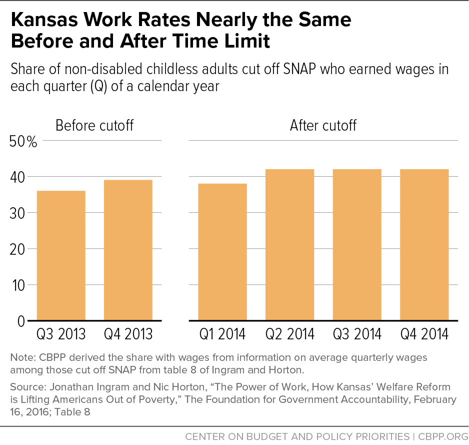 Kansas Work Rates Nearly the Same Before and After Time Limit