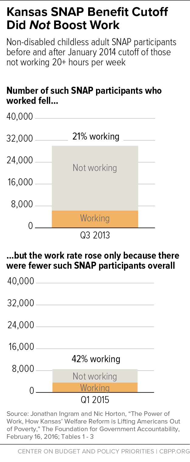 Kansas SNAP Benefit Cutoff Did Not Boost Work