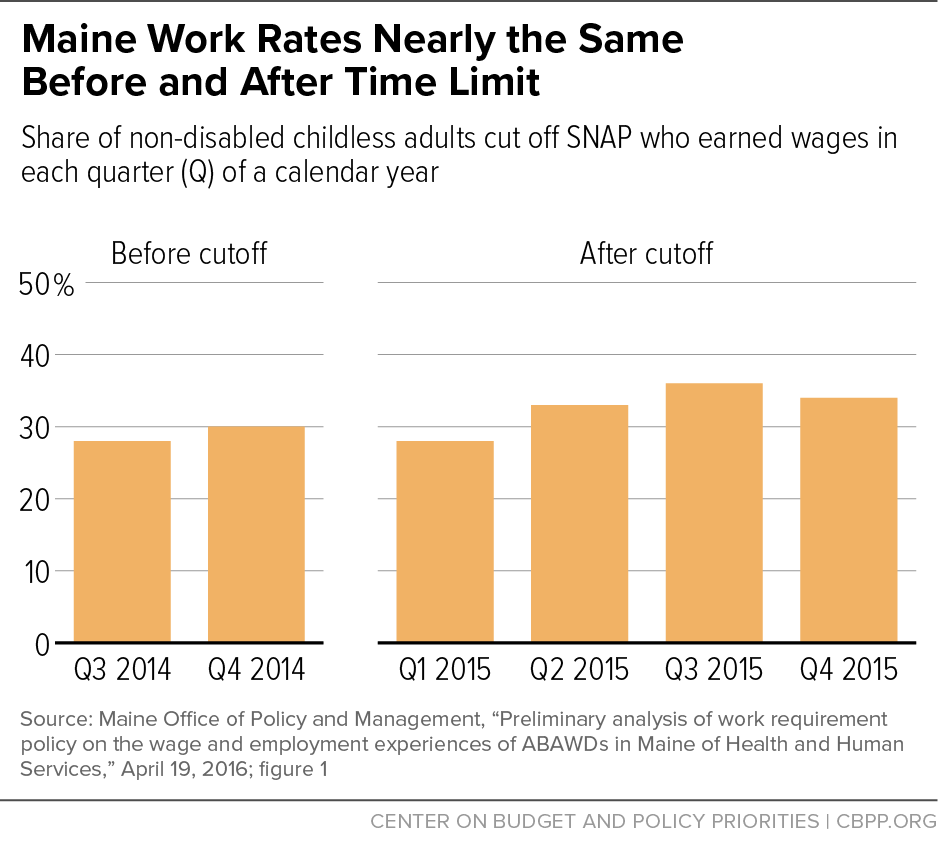 Maine Work Rates Nearly the Same Before and After Time Limit