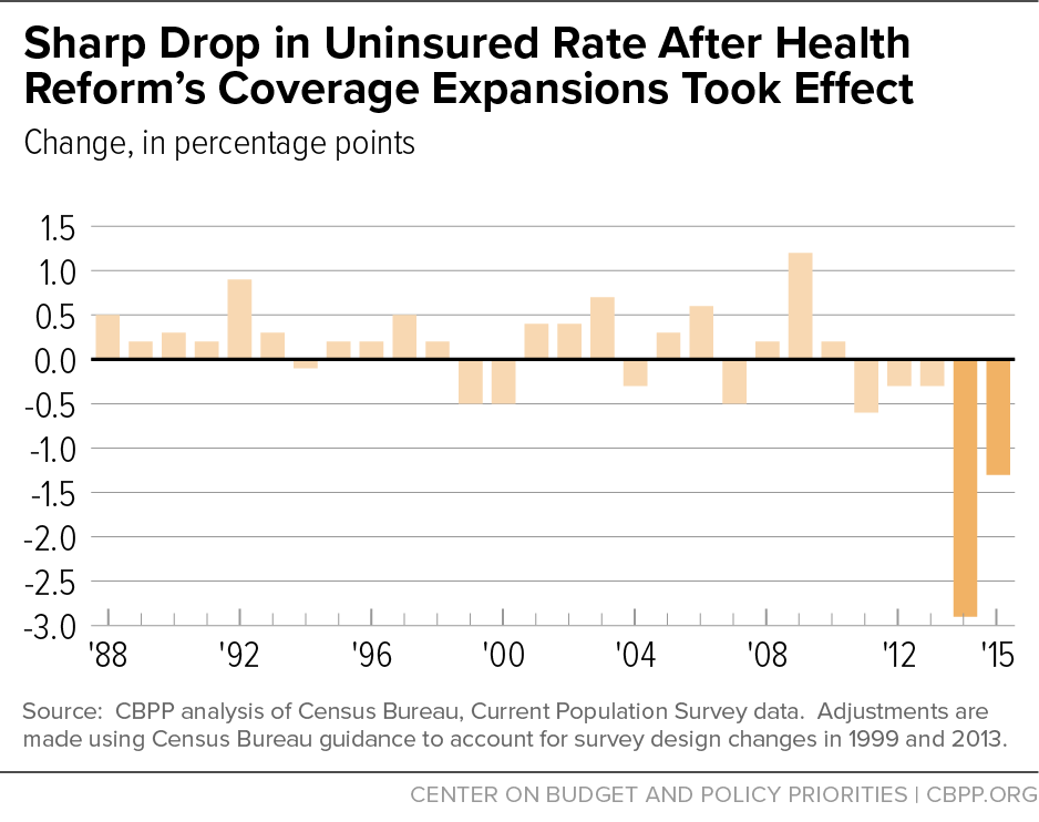 Sharp Drop in Uninsured Rate After Health Reform's Coverage Expansions Took Effect