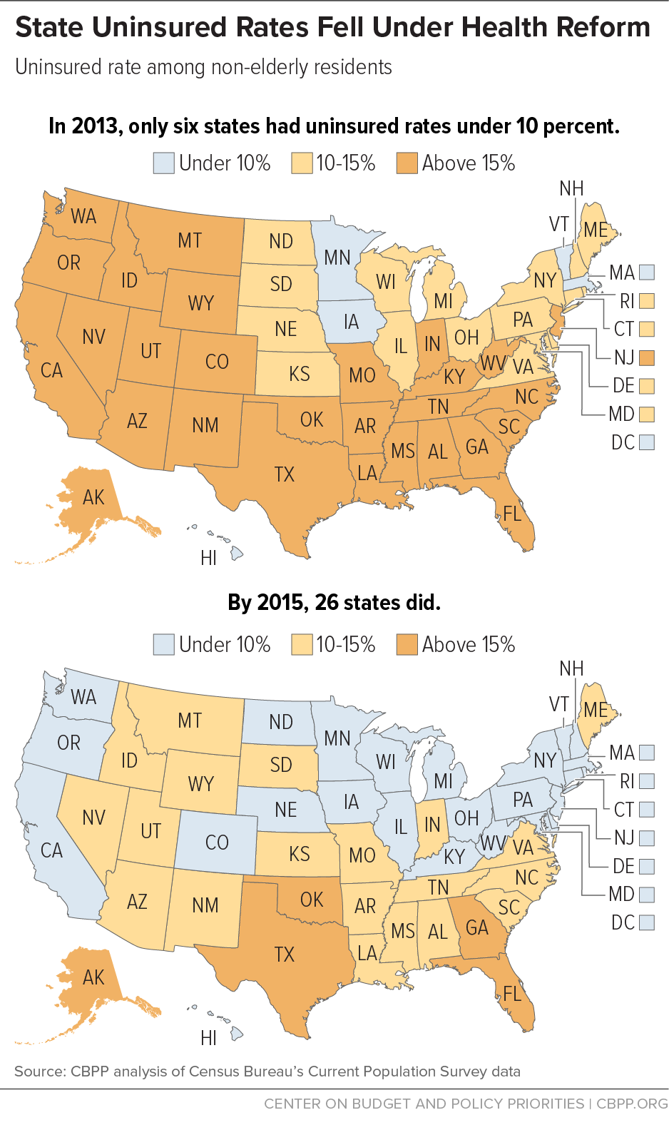 State Uninsured Rates Fell Under Health Reform