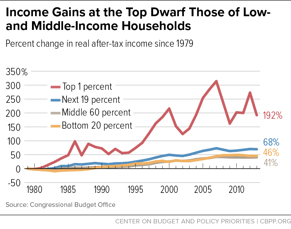 Income Gains at the Top Dwarf Those of Low- and Middle- Income Households
