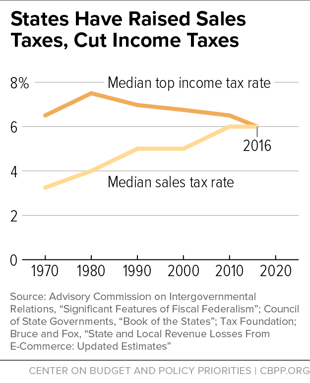 States Have Raised Sales Taxes, Cut Income Taxes