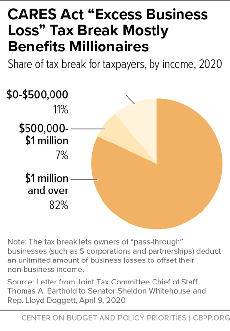 """CARES Act """"Excess Business Loss"""" Tax Break Mostly Benefits Millionaires"""