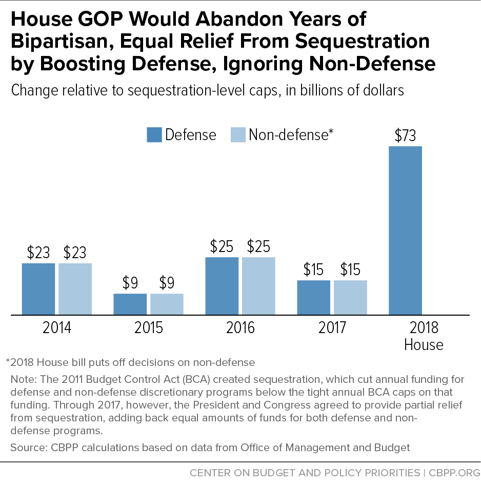 House GOP Would Abandon Years of Bipartisan, Equal Relief From Sequestration by Boosting Defense, Ignoring Non-Defense
