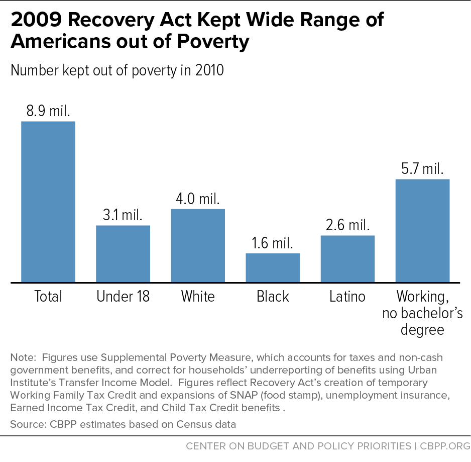 2009 Recovery Act Kept Wide Range of Americans out of Poverty