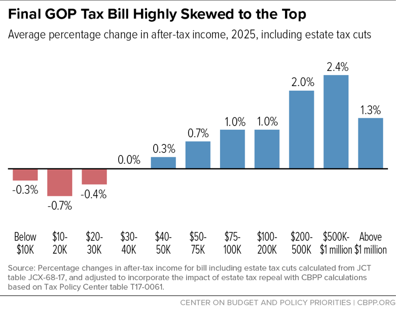 impact of tax cut policy on public debt essay