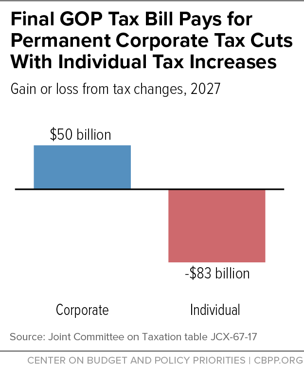 Final GOP Tax Bill Pays for Permanent Corporate Tax Cuts With Individual Tax Increases