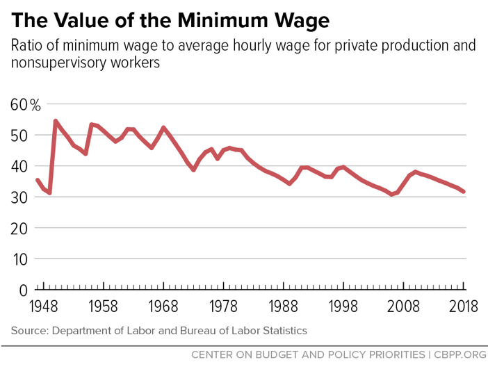 The Value of the Minimum Wage