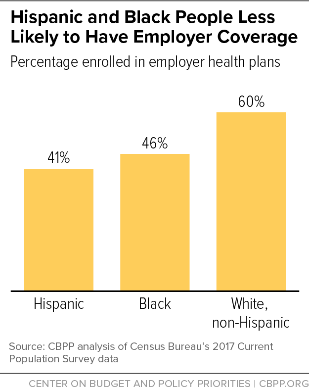 Hispanic and Black People Less Likely to Have Employer Coverage