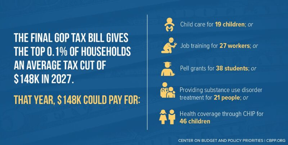 The Final GOP Tax Bill Gives The Top 0.1% of Households an Average Tax Cut of $148K in 2027